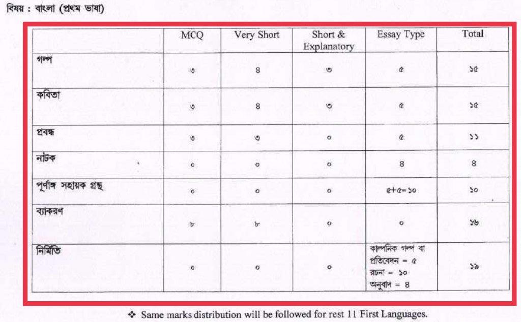Madhyamik 2022 Number Division